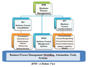 bpm-a-holistic-view