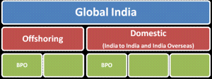 global-india-from-bpm-standpoint